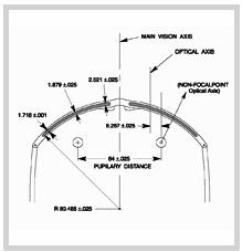Optically Decentred Diagram